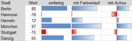 Excel 2010: Positive und negative Datenbalken