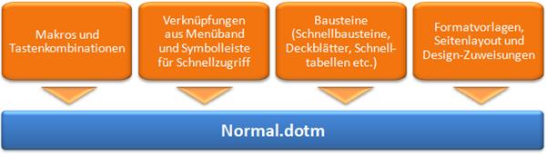 Word 2007/2010: Einflussfaktoren auf Normal.dotm