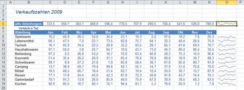 Excel 2010: Daten mit eingefügten Sparklines