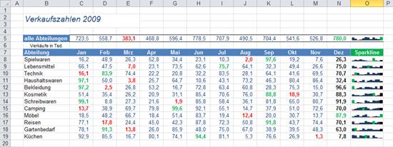 Excel 2010: Säulen-Sparklines
