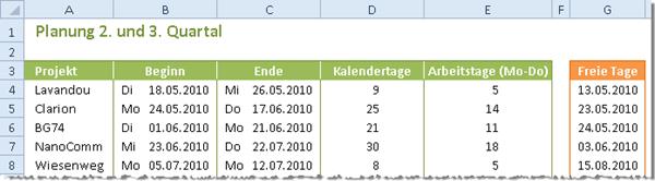 Excel 2010: Die neue Funktion NETTOARBEITSTAGE.INTL im Einsatz