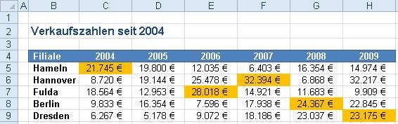 Excel 2010: Fertige Tabelle mit Bedingter Formatierung