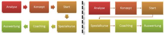 PowerPoint 2007: Layouts für Ablauf mit Pfeilen