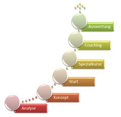 PowerPoint 2010: Zweites neues Layout für Ablauf mit Aufwärtsbewegung