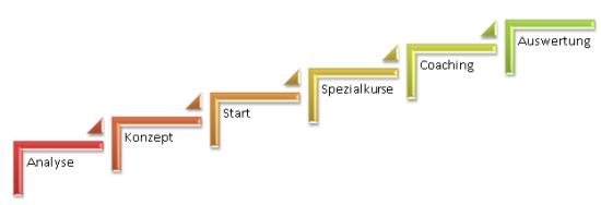 PowerPoint 2010: Erstes neues Layout für Ablauf mit Aufwärtsbewegung