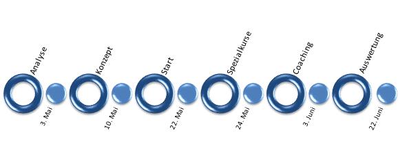 PowerPoint 2010: Erstes Layout für Ablauf mit Details