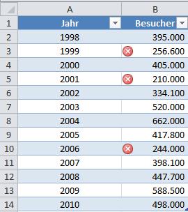 Excel 2010: Durch das Ausblenden von Symbolen die Aussage auf den Punkt bringen